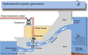REVIEW AND TECHNICAL STUDY OF HYDROELECTRIC POWER GENERATION pdf