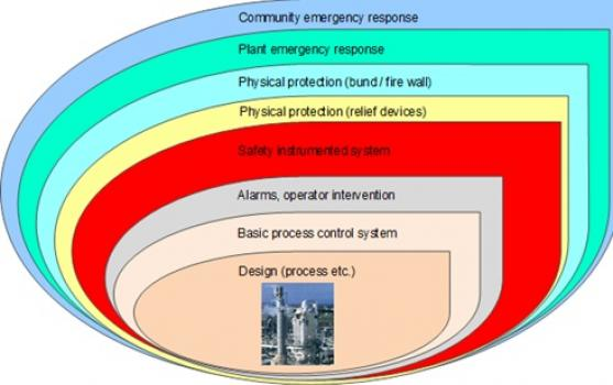 ENGINEERING DESIGN, INSTRUMENTATION AND SAFETY PRECAUTION IN INDUSTRY
