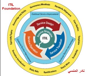 ITIL Foundation pdf